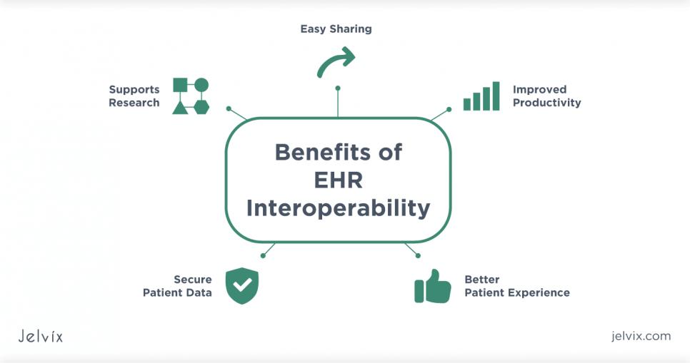 Benefits of EHR interoperability