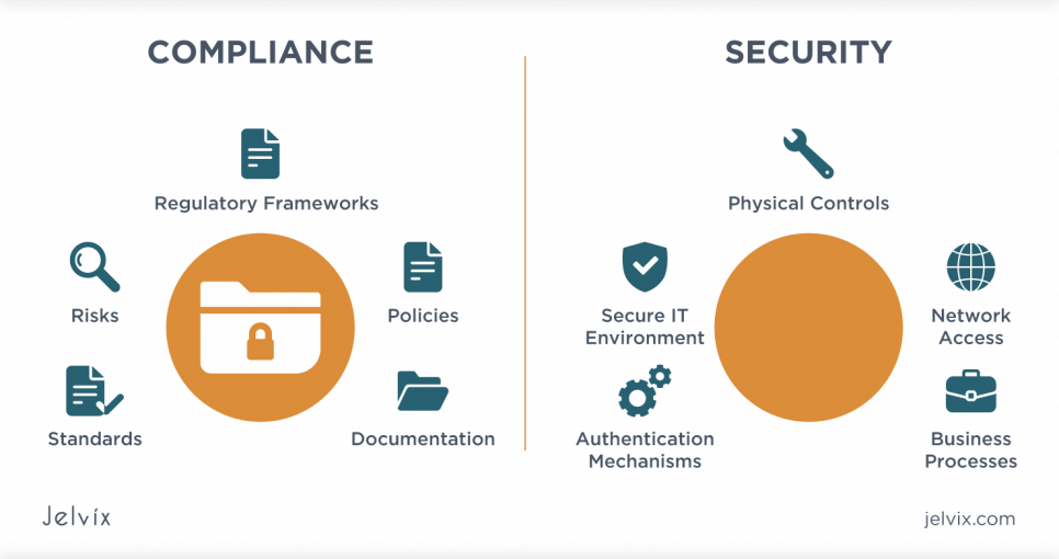 Comparing IT security vs IT compliance