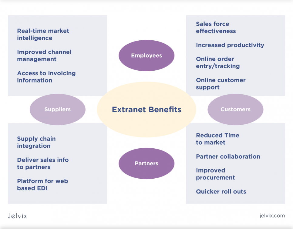 Benefits of using an Extranet