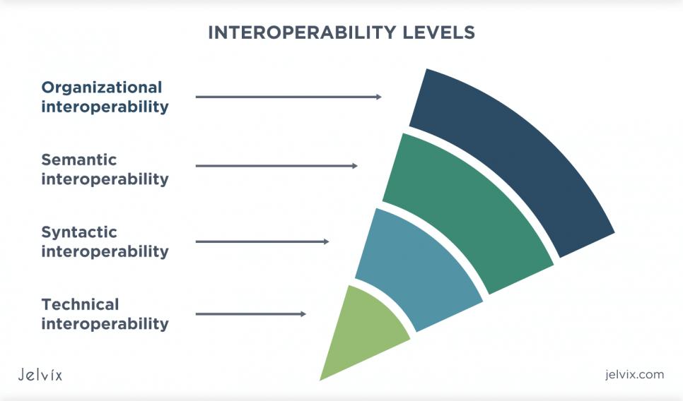 Organizational interoperability