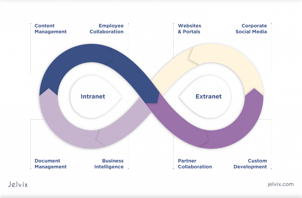 extranet-vs-intranet