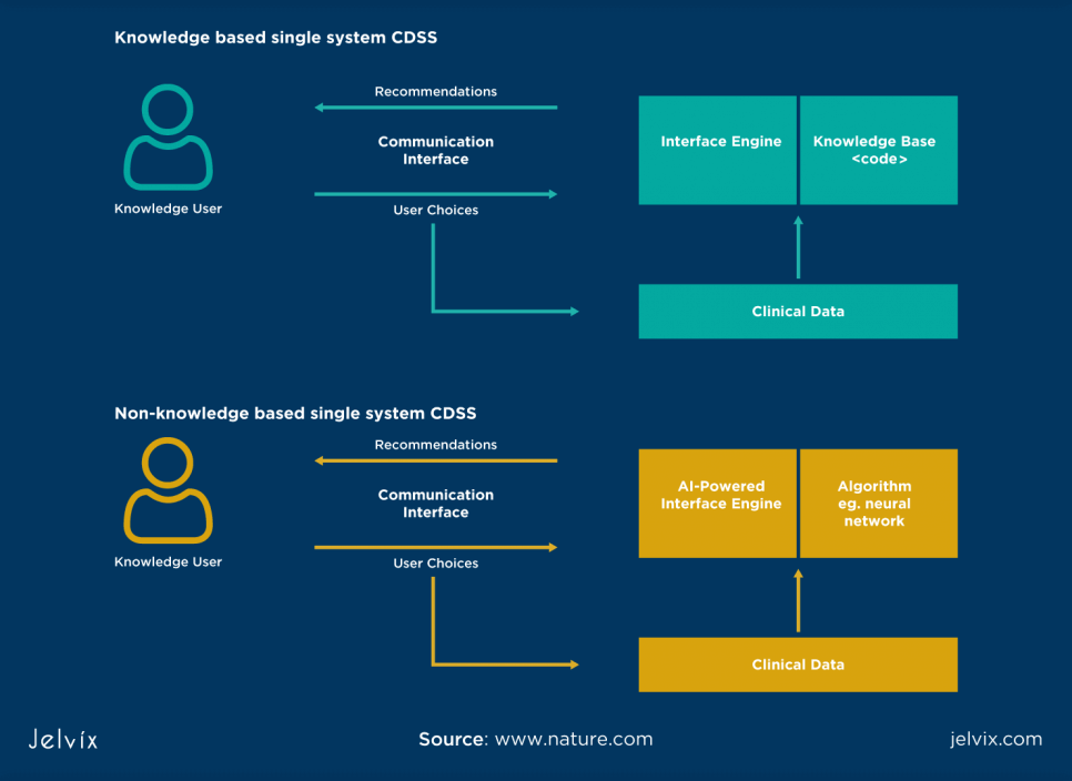 Types of Clinical Decision Support
