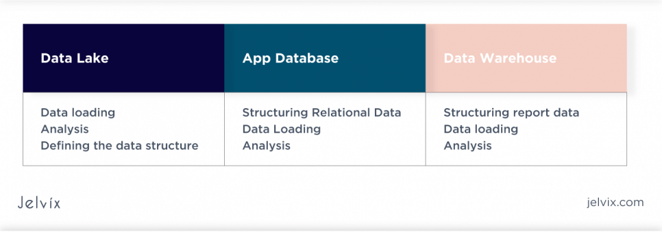 Traditional Databases