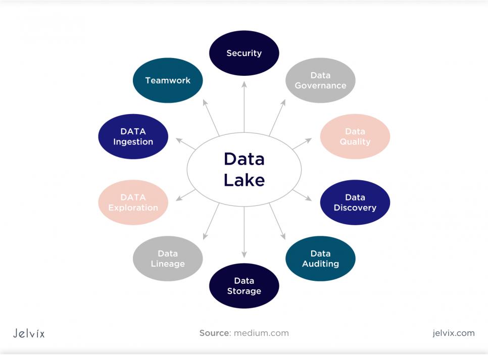 Data Lake Security