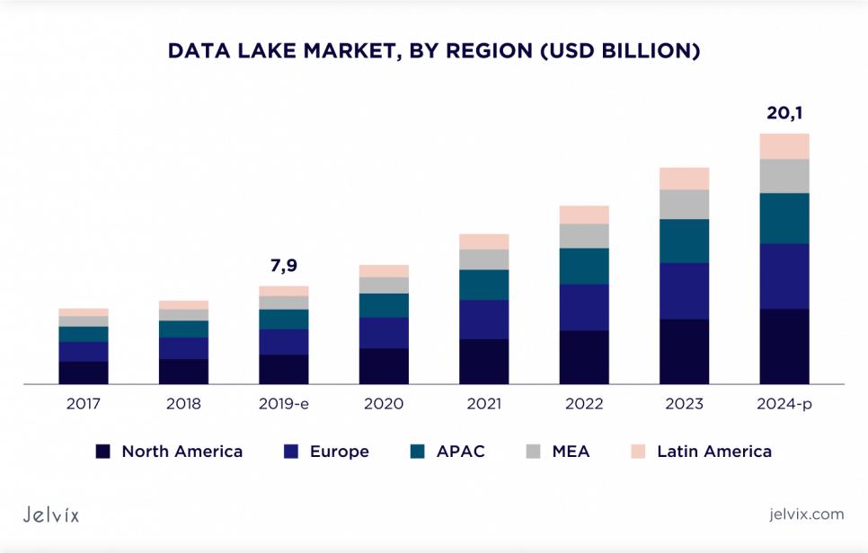 global data lake market