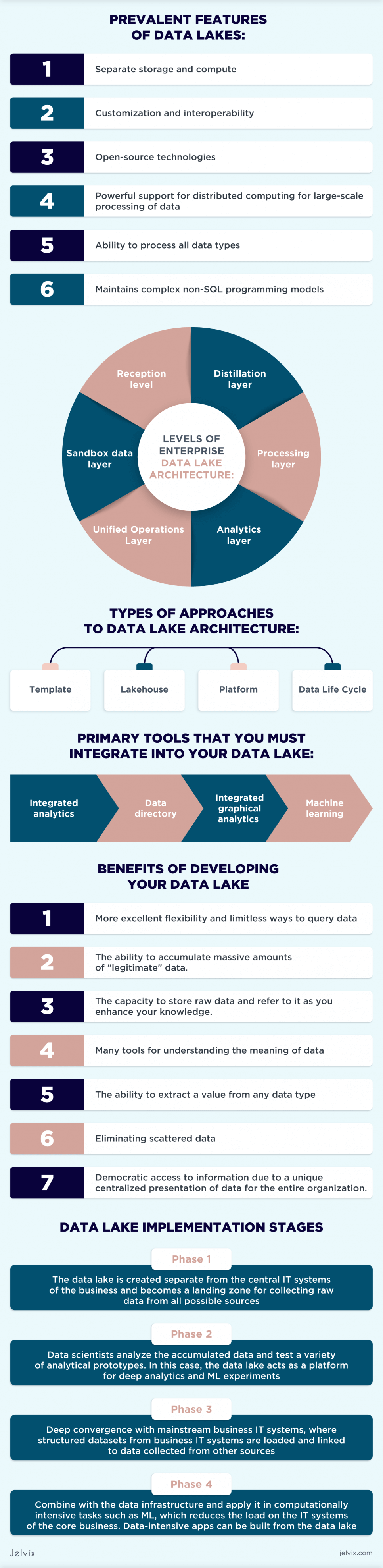 Data Lake Implementation Stages