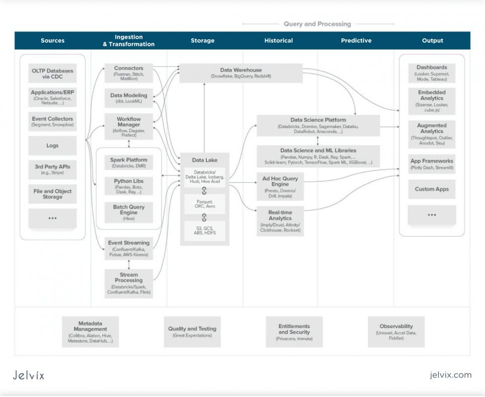 Data Architecture Principles