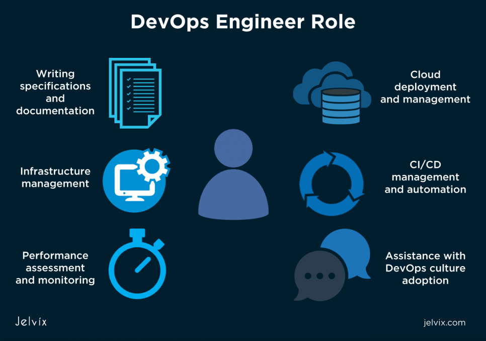 what do DevOps engineers do