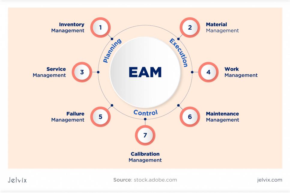 enterprise work management