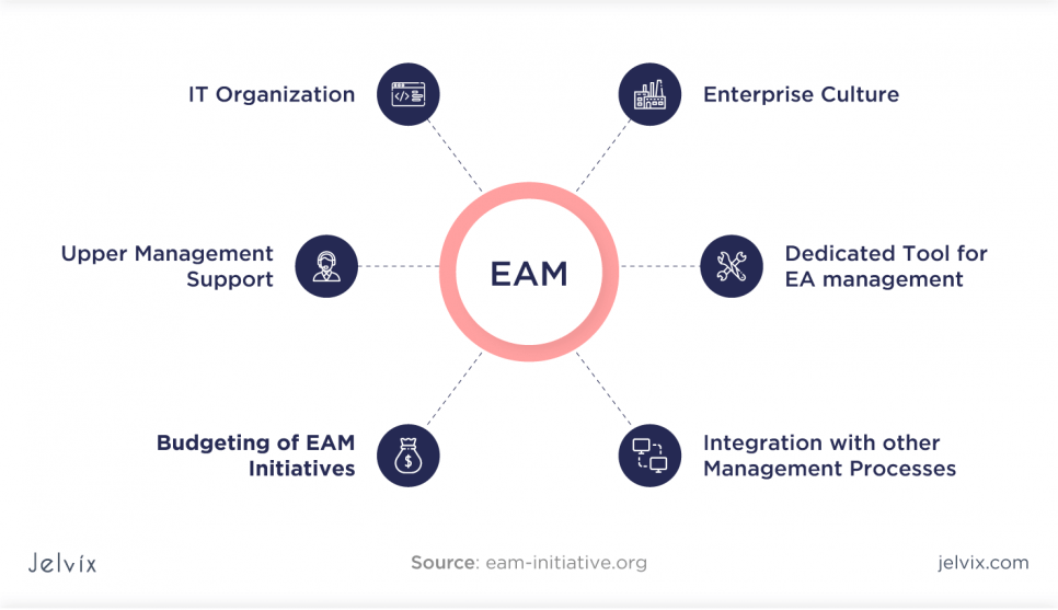 EAM systems