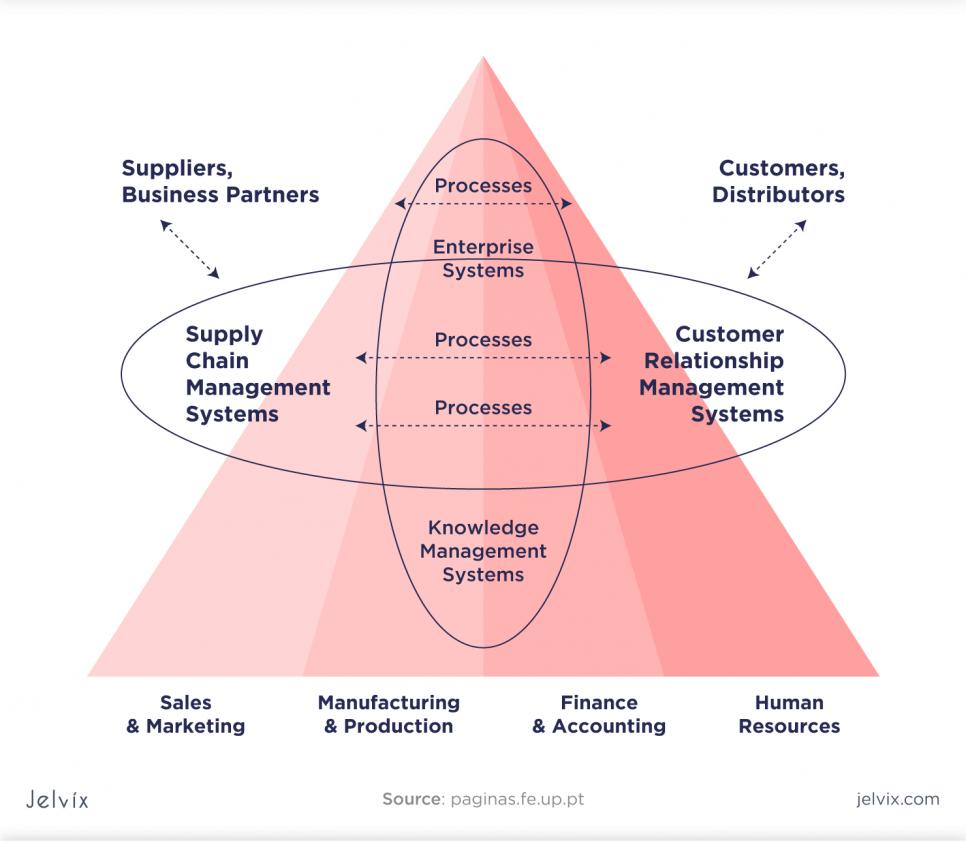 Enterprise Software Functions