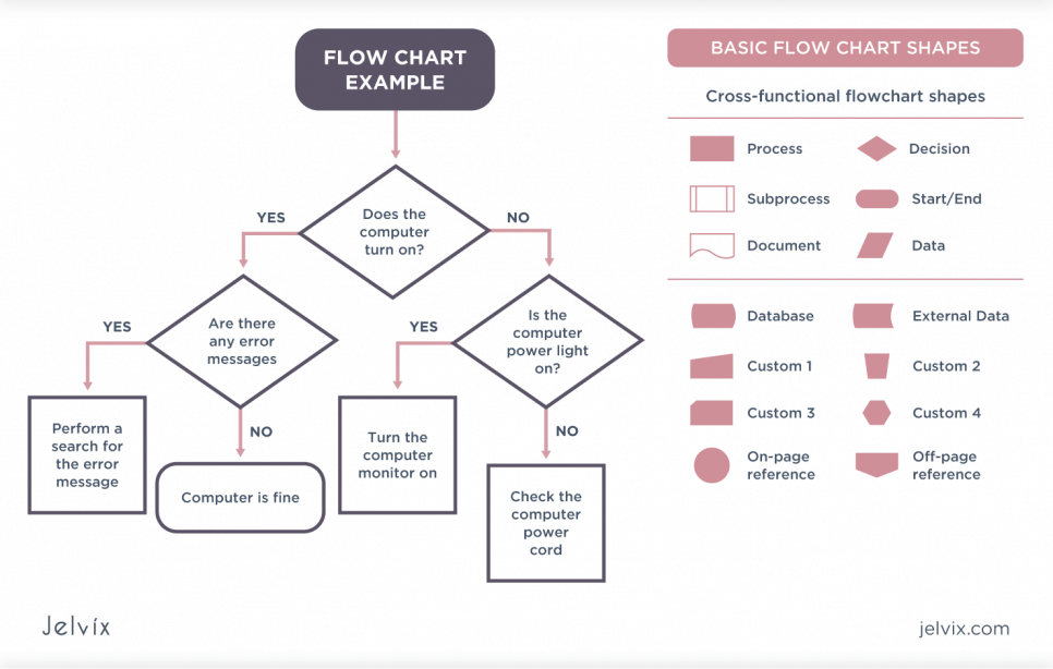 Flow Chart Technique