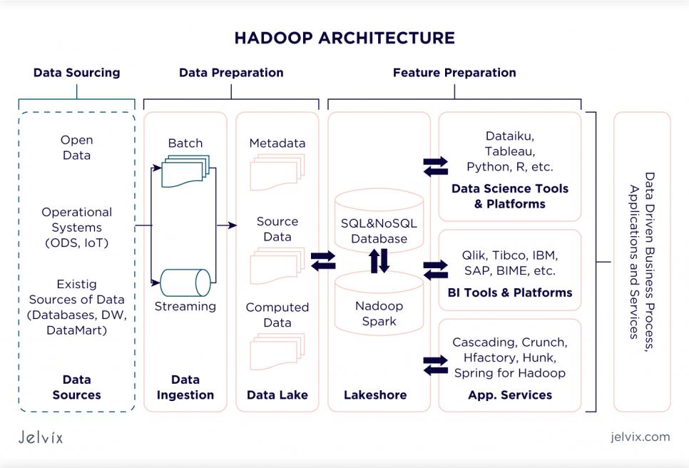 Hadoop Data Lake Architecture