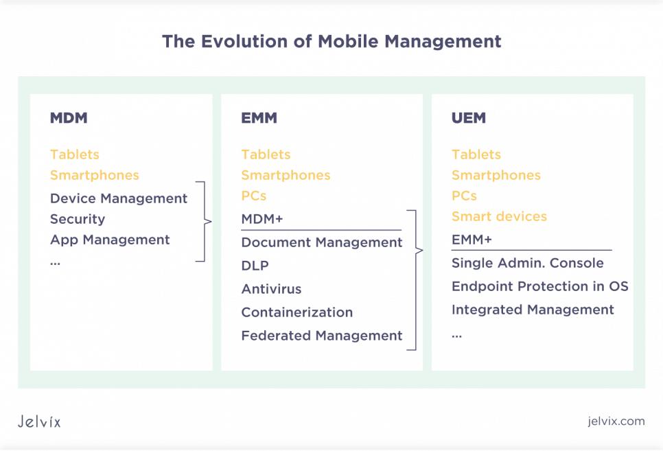 evolution of mobile management