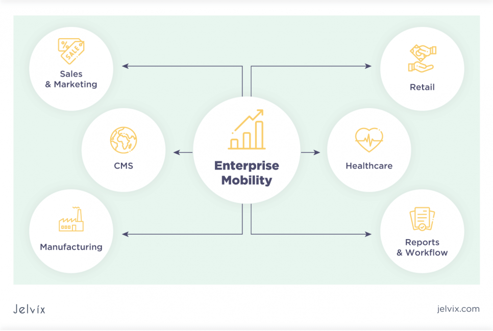 Industry use cases