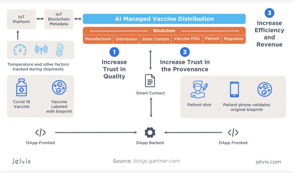 Storage of Vaccines