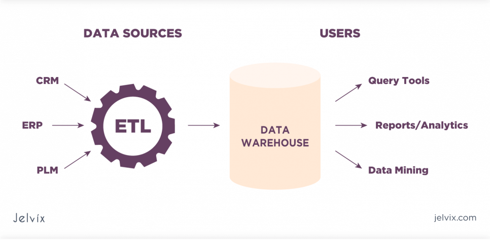 ETL technologies