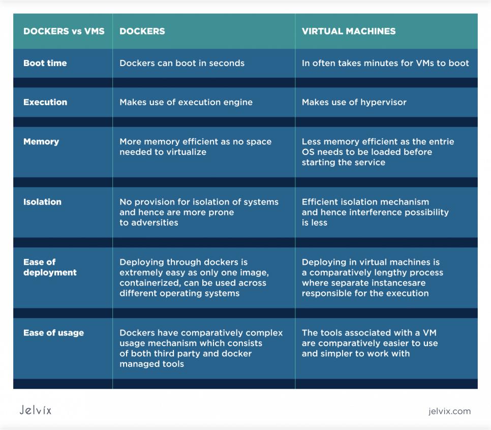 dockers vs virtual machines