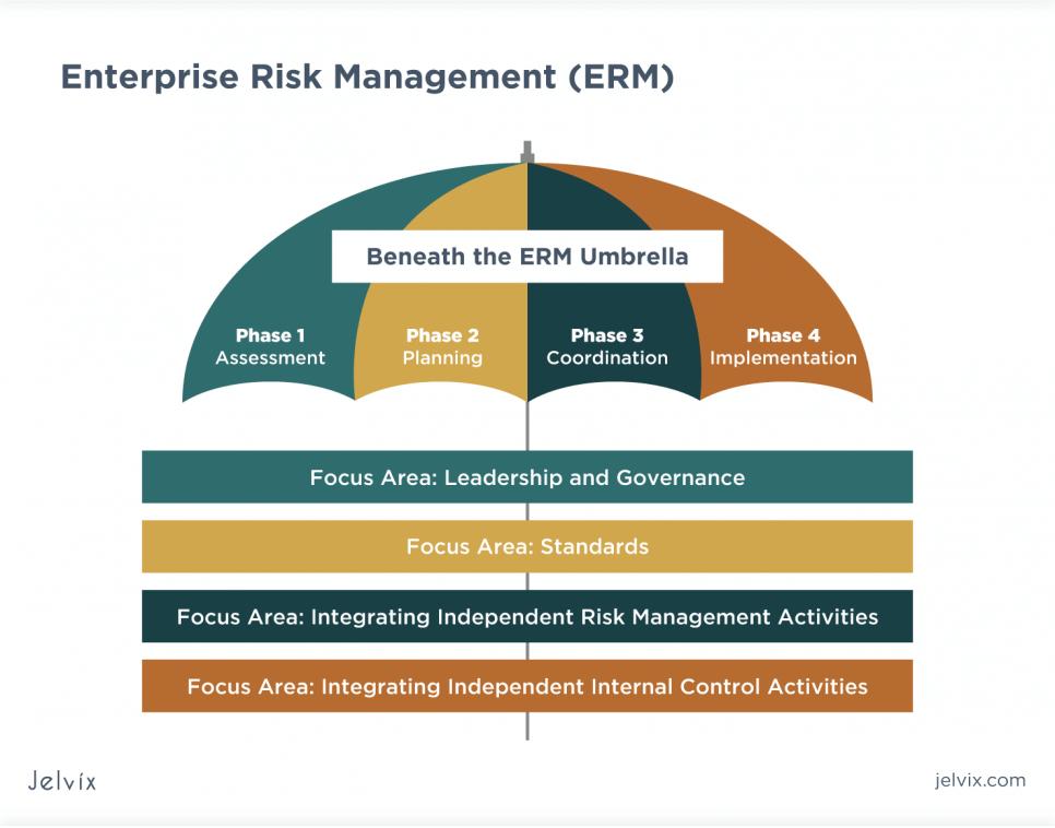 ERM program