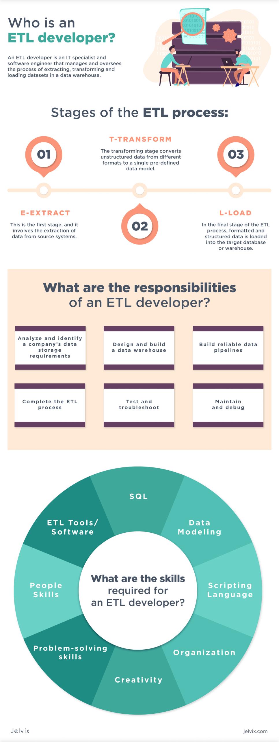 roles of ETL developers