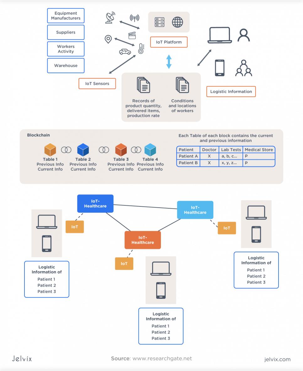 healthcare blockchain process