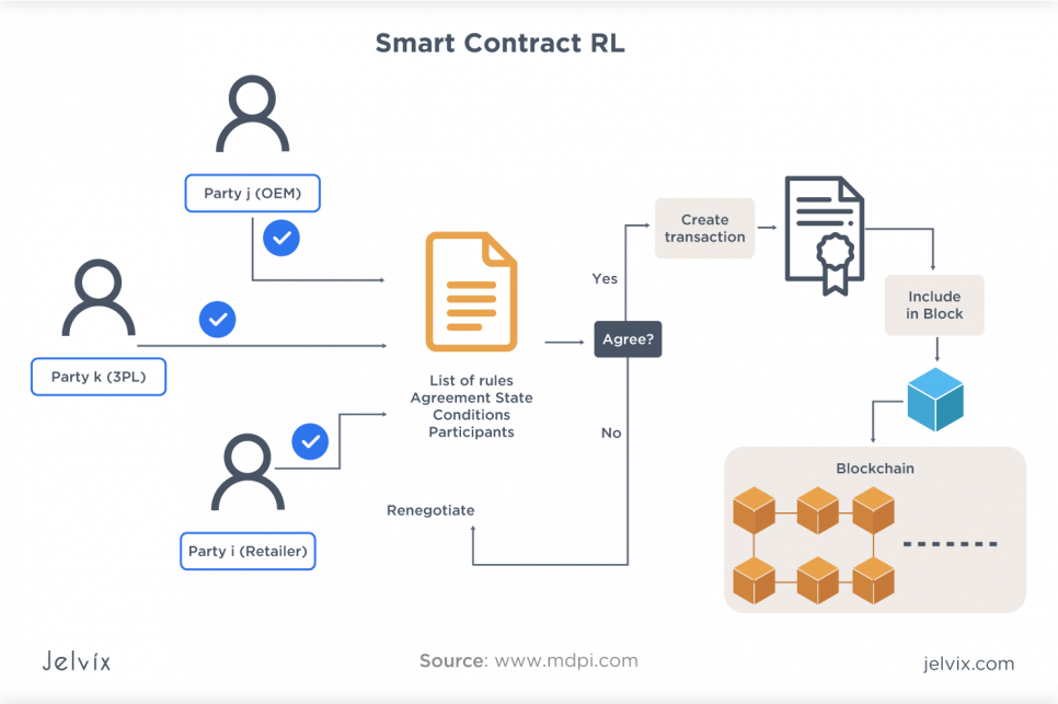 Smart Contracts for Healthcare