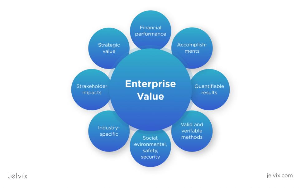 Components of Enterprise Value