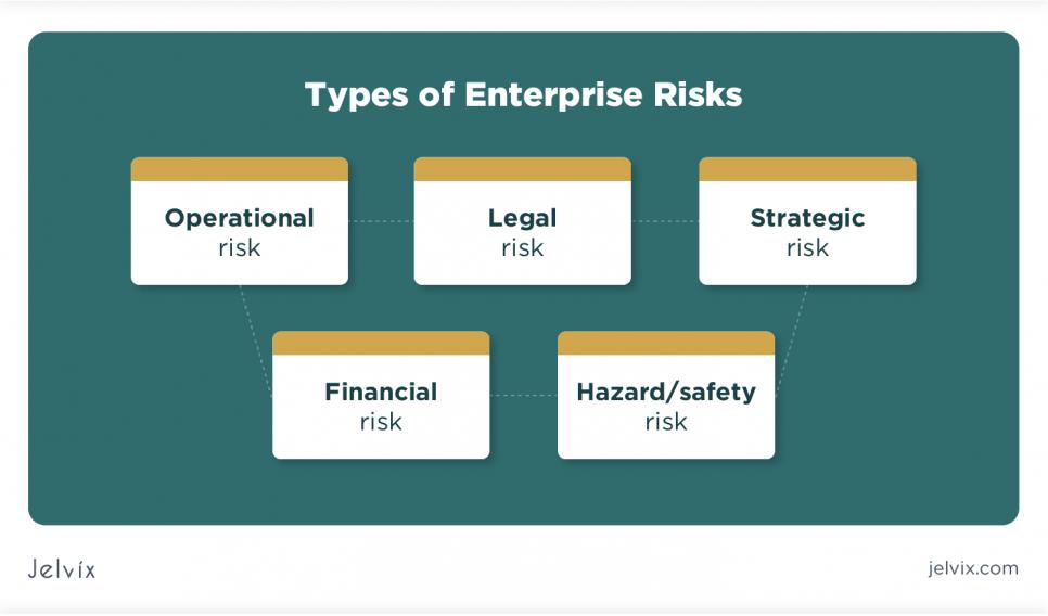 degrees of risks