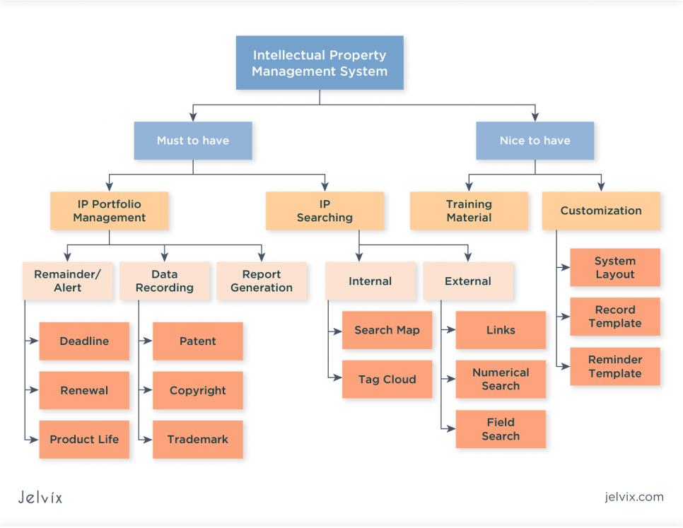 Intellectual Property Management Principles