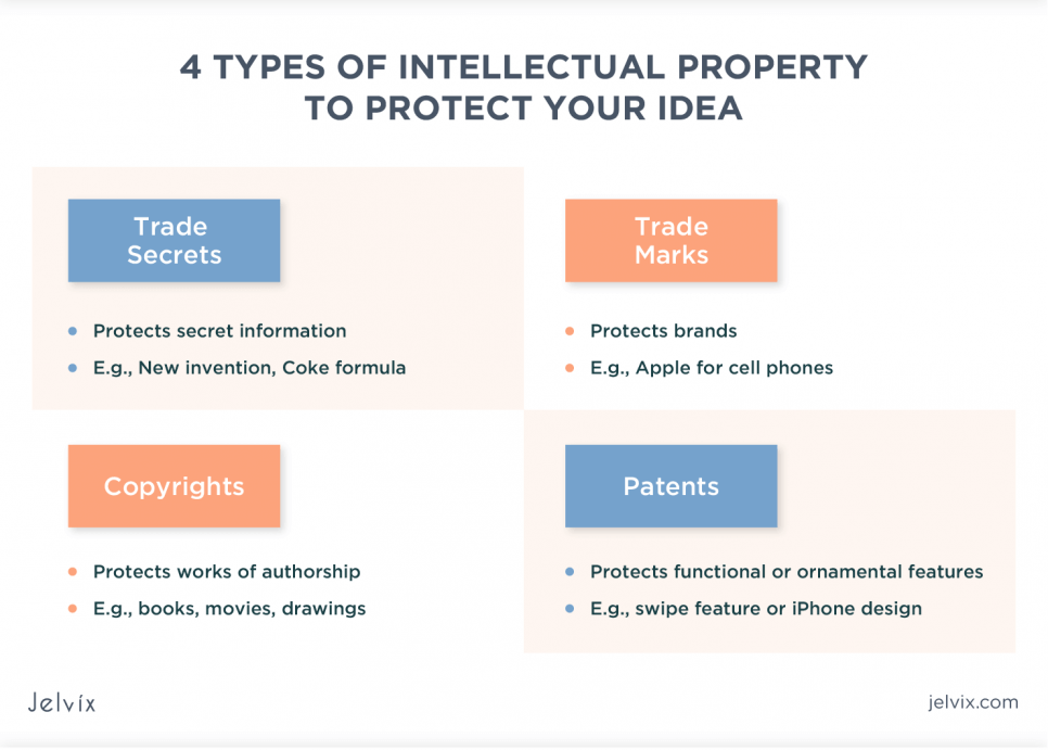 how to protect your idea